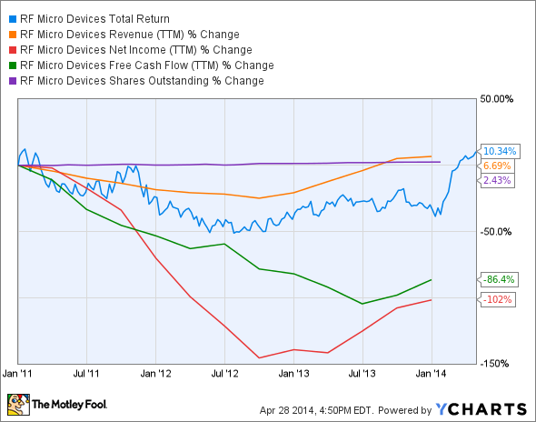 RFMD Total Return Price Chart