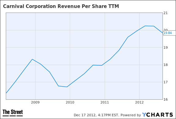 CCL Revenue Per Share TTM Chart