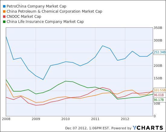 PTR Market Cap Chart