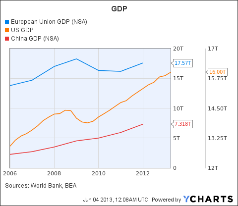 European Union GDP Chart