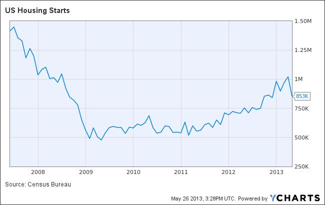 US Housing Starts Chart
