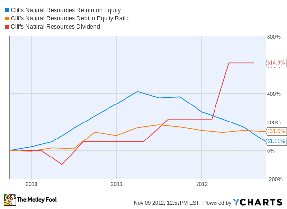 CLF Return on Equity Chart