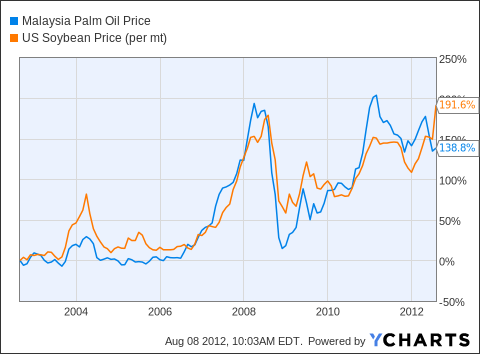 Malaysia Palm Oil Price Chart