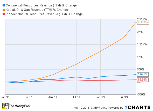 CLR Revenue (TTM) Chart