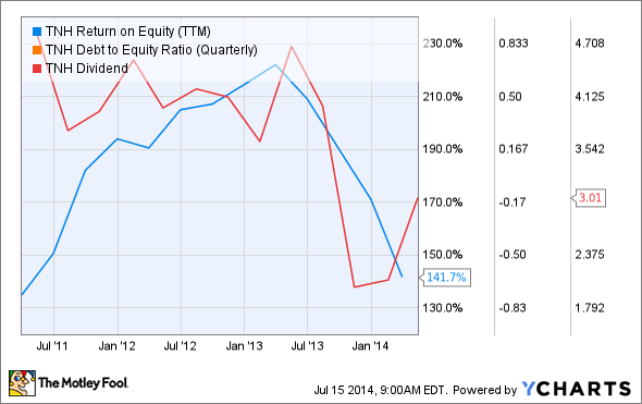 TNH Return on Equity (TTM) Chart