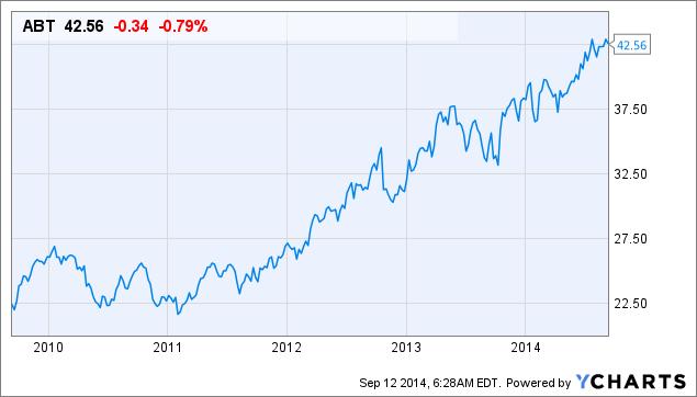 Abbott Laboratories Quarterly Stock Valuation - September