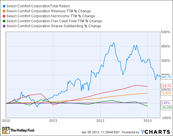 SCSS Total Return Price Chart