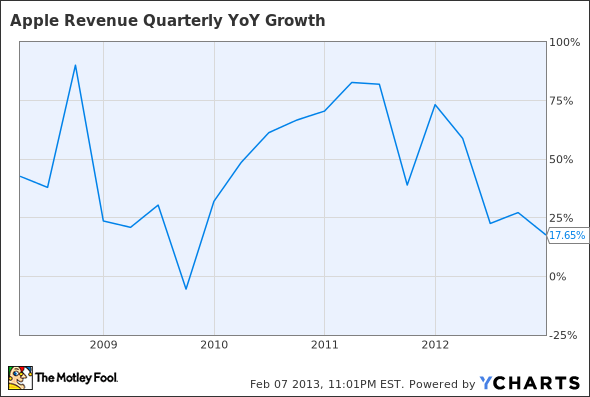 AAPL Revenue Quarterly YoY Growth Chart