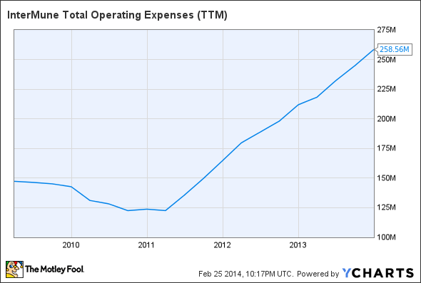 ITMN Total Operating Expenses (TTM) Chart