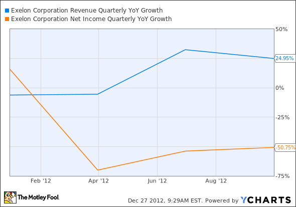 EXC Revenue Quarterly YoY Growth Chart