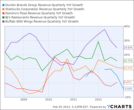 DNKN Revenue Quarterly YoY Growth Chart
