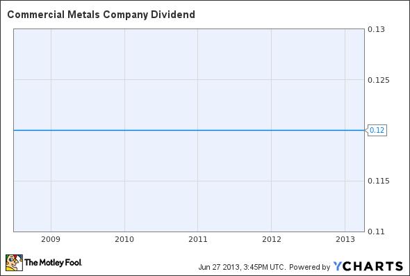 CMC Dividend Chart