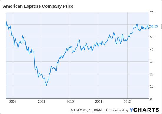 AXP Chart