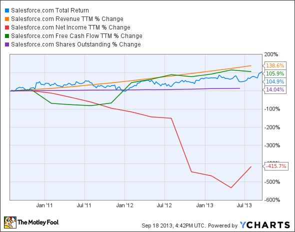 CRM Total Return Price Chart