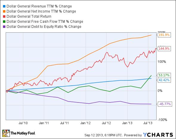 DG Revenue TTM Chart