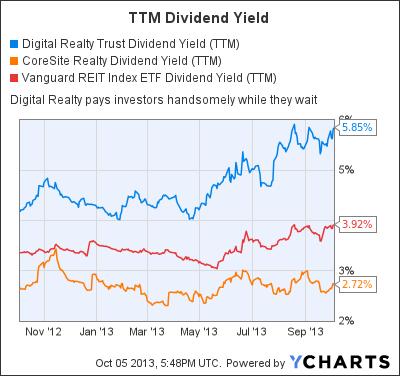 DLR Dividend Yield (TTM) Chart