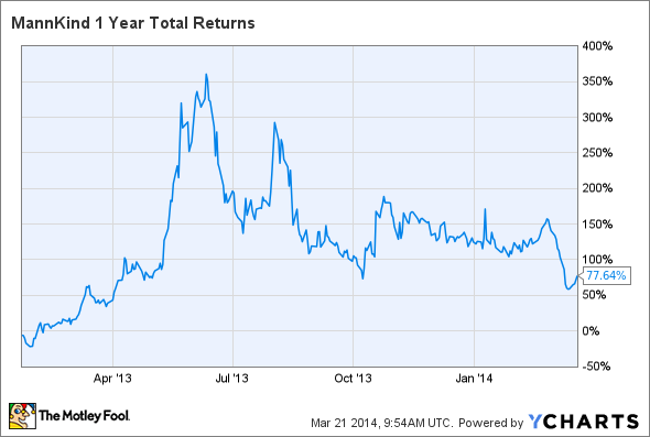 MNKD 1 Year Total Returns Chart