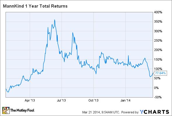 MNKD 1 Year Total Returns Chart