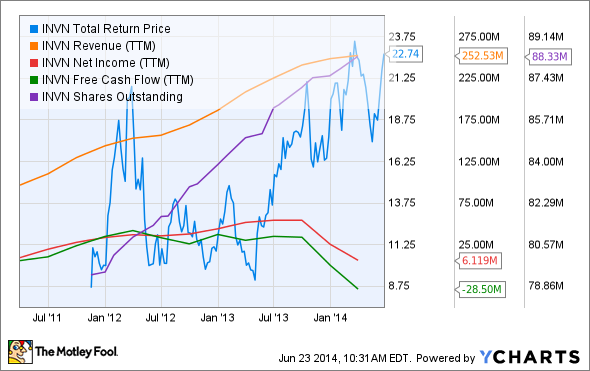 INVN Total Return Price Chart