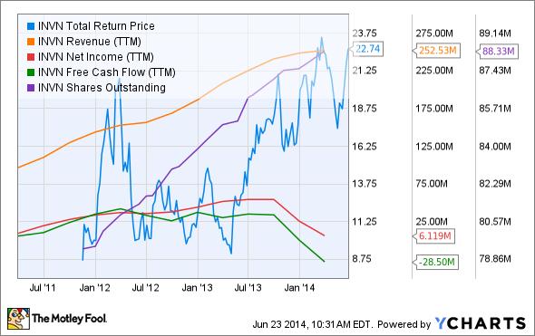 INVN Total Return Price Chart