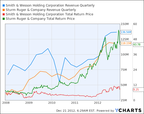 SWHC Revenue Quarterly Chart