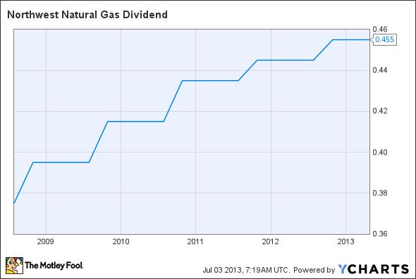 NWN Dividend Chart