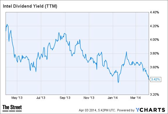 INTC Dividend Yield (TTM) Chart