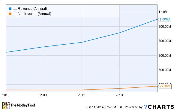 LL Revenue (Annual) Chart