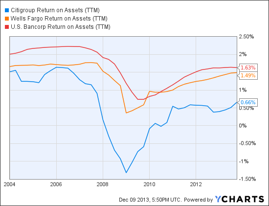 C Return on Assets (TTM) Chart