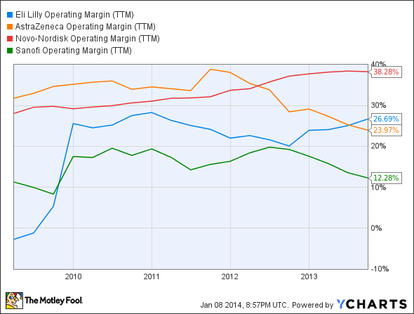 LLY Operating Margin (TTM) Chart