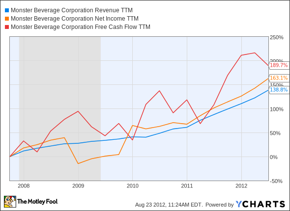 MNST Revenue TTM Chart