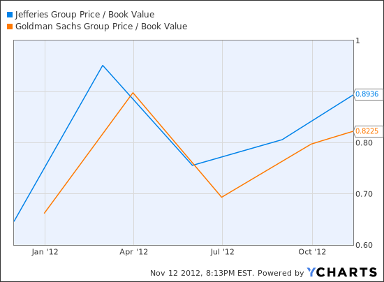 JEF Price / Book Value Chart