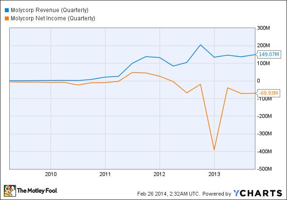 MCP Revenue (Quarterly) Chart
