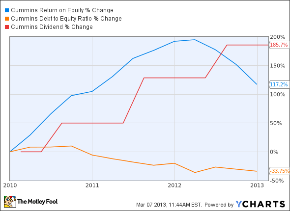 CMI Return on Equity Chart