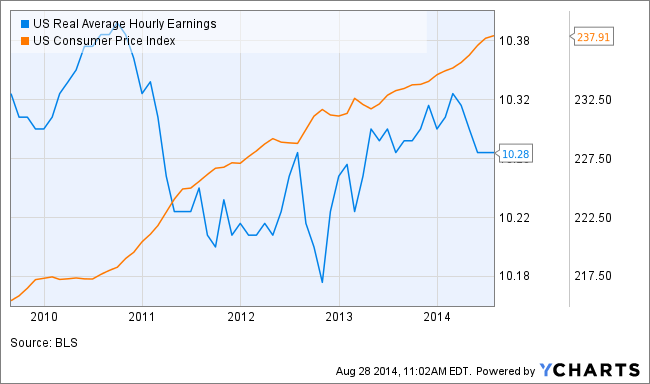 US Real Average Hourly Earnings Chart