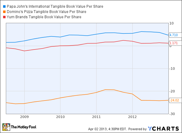 Ratio analysis yum brands
