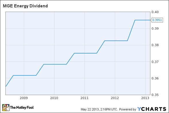 MGEE Dividend Chart
