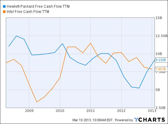 HPQ Free Cash Flow TTM Chart