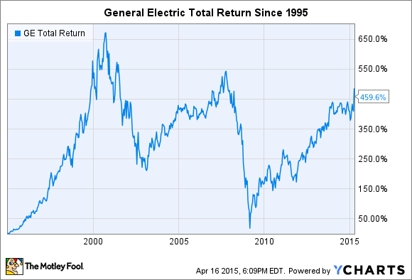general electric used to be bigger than apple