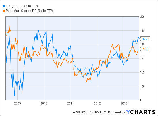TGT PE Ratio TTM Chart