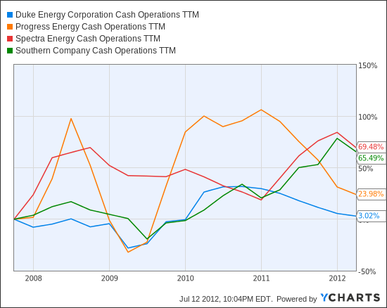 DUK Cash Operations TTM Chart