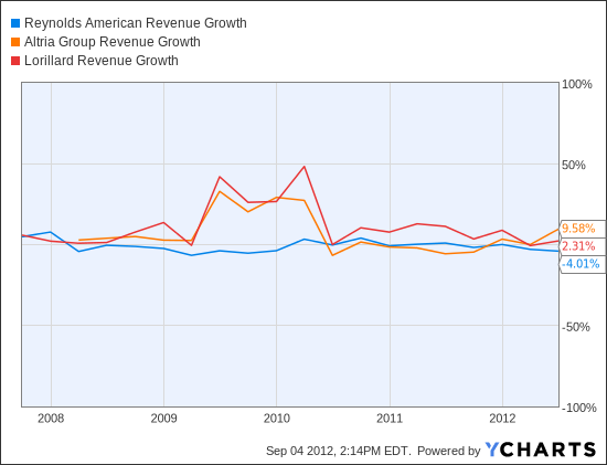RAI Revenue Growth Chart