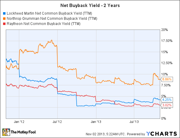 LMT Net Common Buyback Yield (TTM) Chart