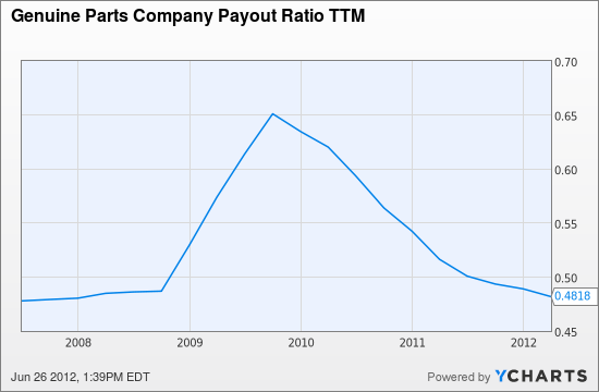 GPC Payout Ratio TTM Chart