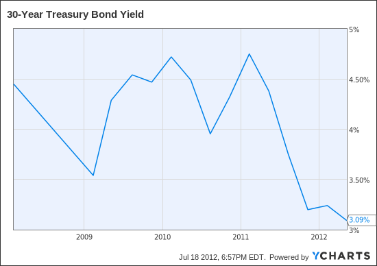 30-Year Treasury Bond Yield(DISCONTINUED) Chart