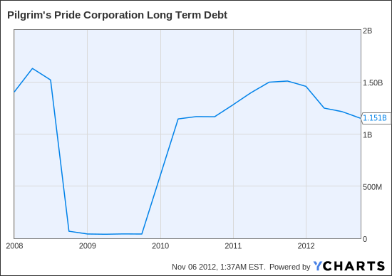 PPC Long Term Debt  Chart