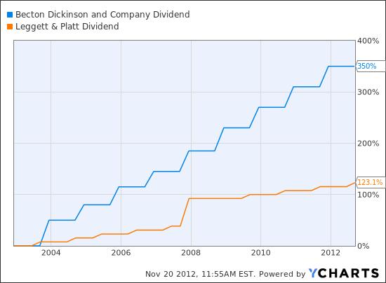 BDX Dividend Chart