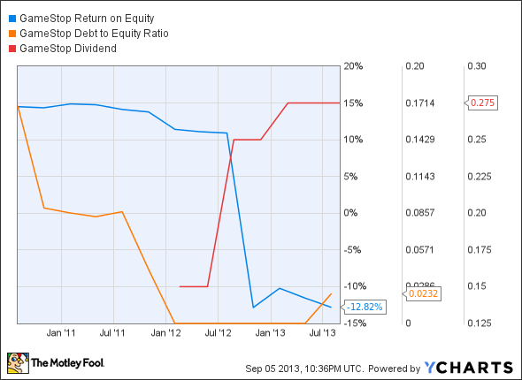 GME Return on Equity Chart