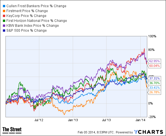 CFR Chart