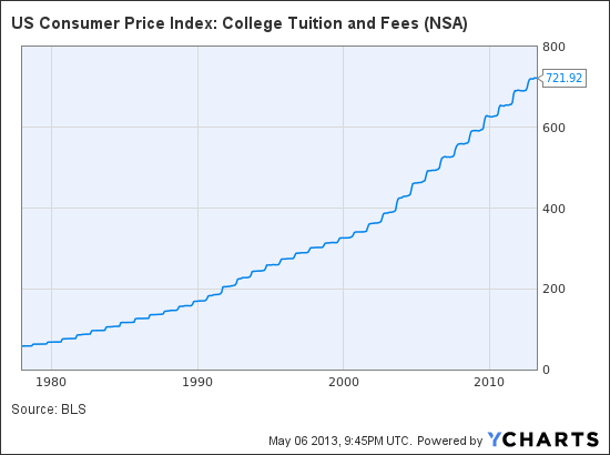 US Consumer Price Index: College Tuition and Fees Chart